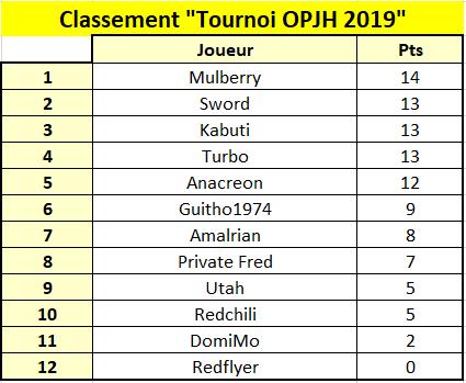 Classement opjh2019